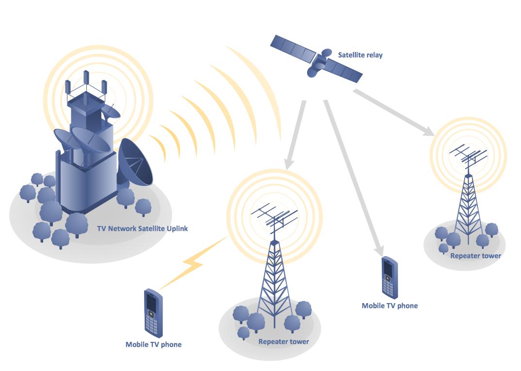 Merry Mesh Network Integration Telecommunication Basiccelldiagrampng